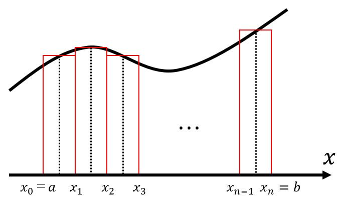定積分①定積分の定義と積分可能性の判定に関する諸定理【理工数学 ...