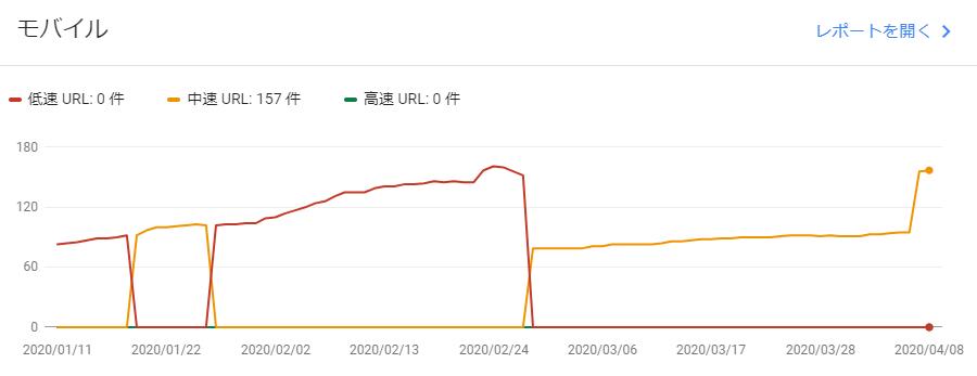 サイトの速度(低速のときのグラフ)