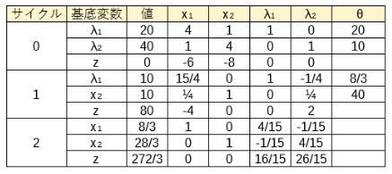 主問題シンプレックス表
