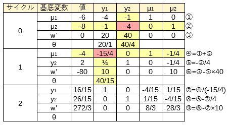 双対シンプレックス表