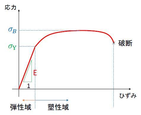 応力ひずみ曲線