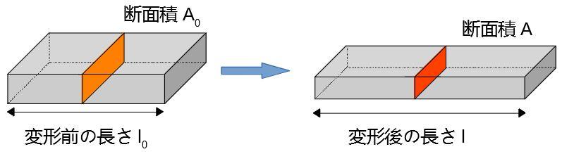 直方体の変形