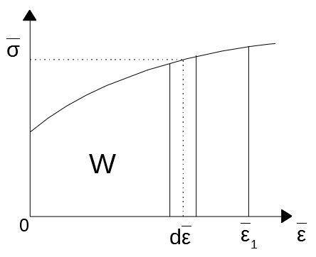 変形抵抗曲線と塑性仕事