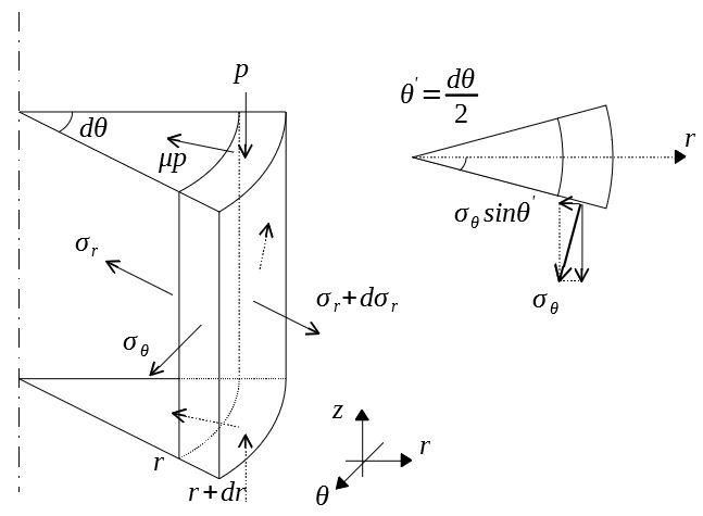 軸対称加工 円筒要素