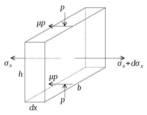 ブロック圧縮 板状要素