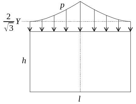 ブロック圧縮 圧力分布