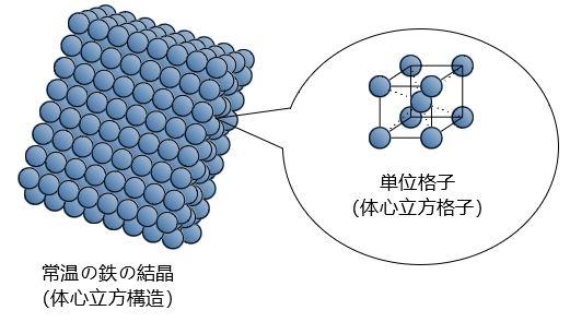 鉄の結晶構造 模式図