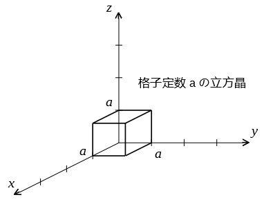 立方晶 結晶座標