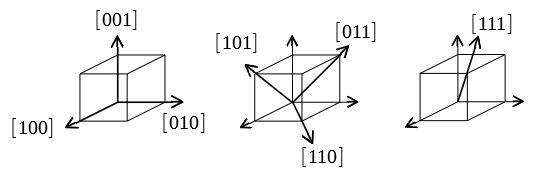 立方晶 方向の例