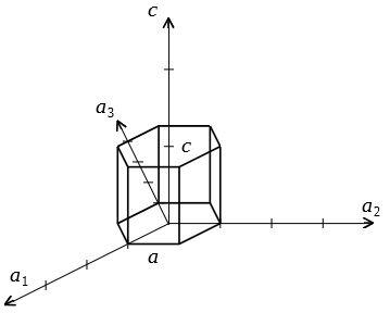 六方晶 格子座標