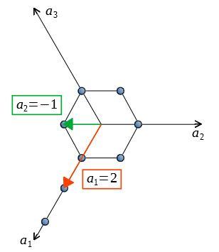 六方晶 ミラー指数 例