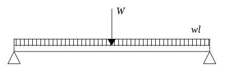 集中荷重と分布荷重