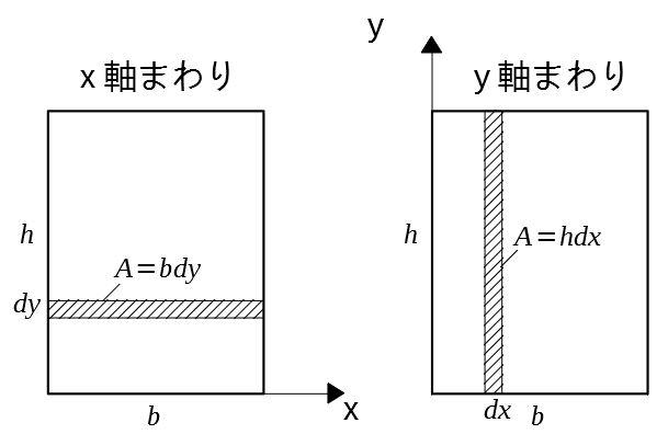 面積モーメント 長方形