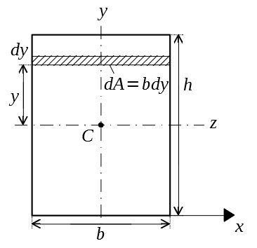 断面二次モーメント 長方形
