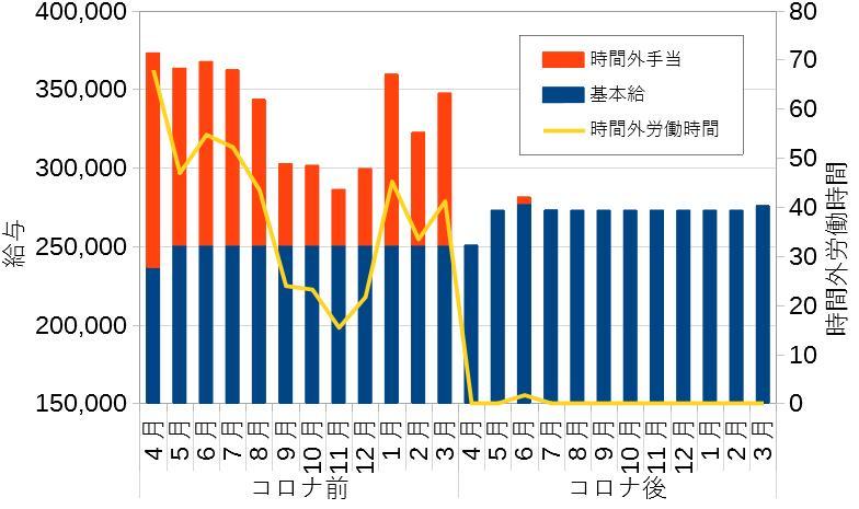 残業と給料グラフ